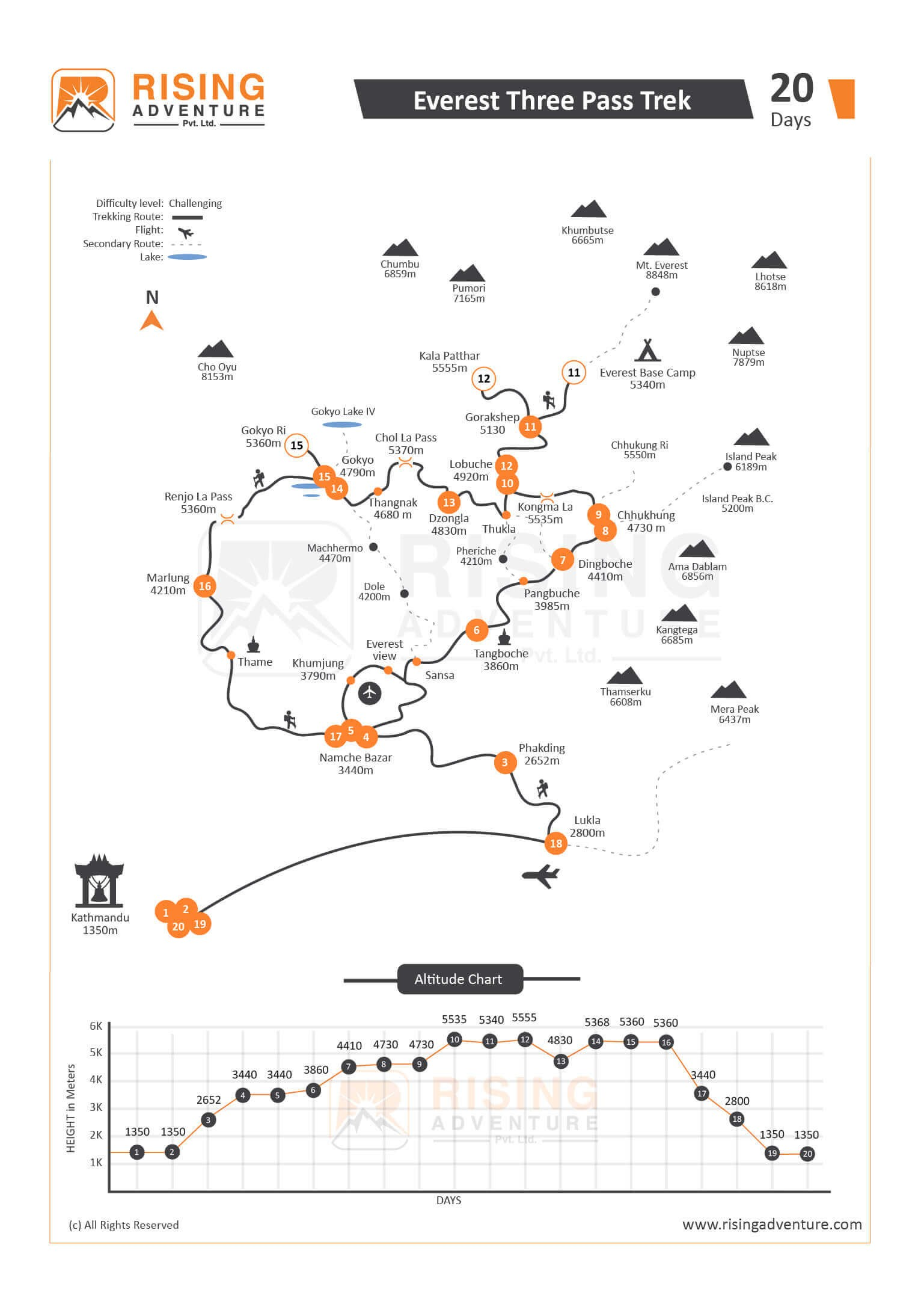 Everest High Passes Trek Map